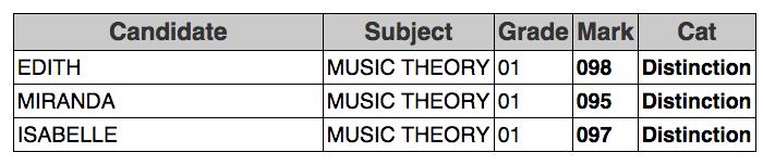 ABRSM Theory Exams Grade 1 Distinction
